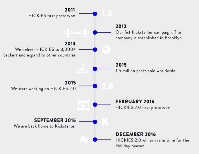 Hickies Timeline Kickstarter